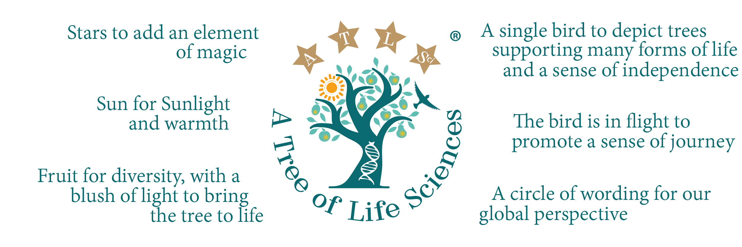 Evolution of the Tree | A Tree of Life Sciences Ltd